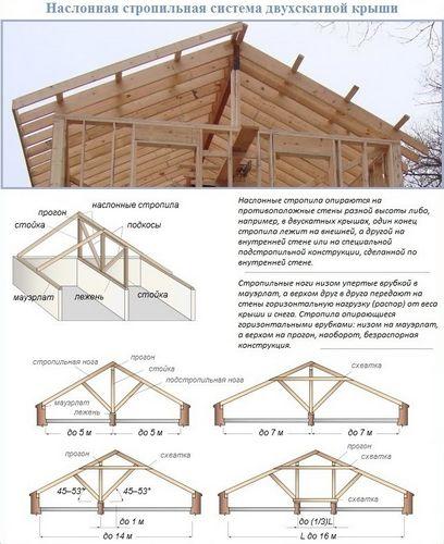Как построить двухскатную крышу на гараже гараж металлический сварить